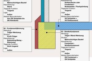 Eine Modellierungsrichtlinie schafft Klarheit bei den zu modellierenden Elementen und deren Einordnung im Gebäudemodell, hier speziell zur Gründung, den Fundamenten und dem Außenwandanschluss<br />