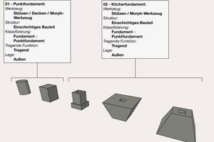 """Moderne Planungsprogramme arbeiten bauteilorientiert. Für die Erstellung individueller Bauteile bieten sie spezielle Werkzeuge an. Hier wird z.B. das Stützenwerkzeug in Archicad für die Erstellung von Punktfundamenten genutzt. Das Bauteil muss dann als """"Fundament"""" bezeichnet werden"""