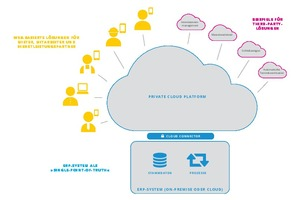 Sinnvoll ist ein elastisches IT-Fundament, bestehend aus dem streng gehüteten ERP-System als zentraler Datenquelle und einer für ausgewählte Anbieter offenen digitalen Plattform, die Brücken zu attraktiven Anwendungen schlägt