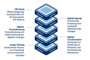 Aareon hilft den Wohnungsunternehmen auf vielfältige Weise, fit für die digitale Zukunft zu werden. Neben der Unterstützung bei der Erstellung einer digitalen Agenda bietet das Unternehmen auch Bausteine für den digitalen Transformationsprozess