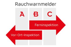 Die DIN 14676-1 legt für Rauchwarnmelder drei verschiedene Bauweisen mit unterschiedlichen Inspektionsverfahren fest