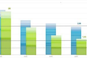 CO<sub>2</sub>-Emissionen – Gesamtstadt BAU-/ ambitioniertes Szenario