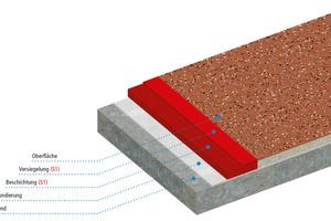 Lage für Lage stellen Verarbeiter mit dem Balkon Beschichtungssystem Triflex BFS (S1) eine feuerfeste Oberfläche her, die auch optisch überzeugt, zum Beispiel durch das Einstreuen von Triflex Micro Chips in die noch frische Versiegelung