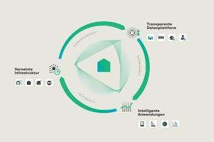 Die digitalisierte Gebäudeinfrastruktur bietet die Voraussetzungen, die Anforderungen der EED zu erfüllen<br />
