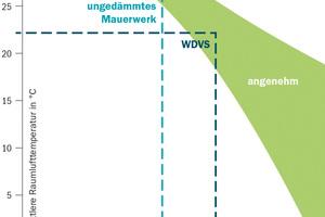 Bei gut gedämmten Außenwänden liegt die Oberflächentemperatur der Wand auch in der kalten Jahreszeit nahe der Raumlufttemperatur