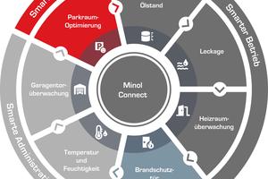 Mithilfe der Minol Connect Insights lassen sich wichtige Gebäudefunktionen in vier Bereichen aus der Ferne überwachen