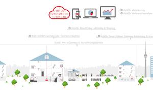 Die Services von Minol bauen auf dem Funksystem Minol Connect auf und sind modular gestaltet