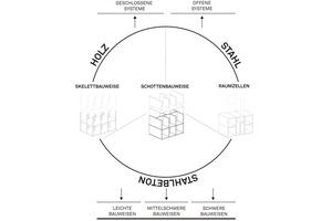 Bauweisen und Konstruktionstypologien vorgefertigter Bauweisen