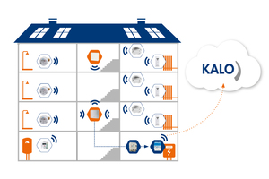 Intelligente Gebäudevernetzung mit Smart Meter Gateway und CLS-Empfangsmodul