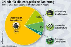Gründe für die energetische Sanierung