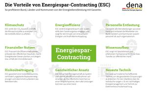 Mit ESC können energetische Sanierungen erheblich beschleunigt und auch umfassendere Effizienzmaßnahmen realisiert werden – das sind nur zwei der Vorteile des Dienstleistungsmodells