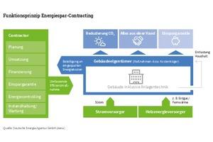 So funktioniert Energiespar-Contracting