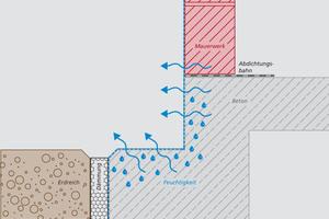 Triflex SmartTec ist diffusionsoffen. Die Feuchtigkeit kann entweichen und das Fundament trocknet nachträglich aus