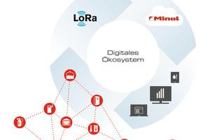 Sensordaten werden mithilfe von LoRaWAN aus der Ferne ausgelesen und in der Minol Cloud gespeichert. Verwalter können dank der Minol-Plattform jederzeit auf die Daten in der Minol-Cloud zugreifen<br />