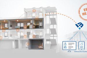 METRONA-Funksystem smart: Innovative Mesh-Netzwerk-Topologie verbessert Funkreichweite und Übertragungssicherheit.<br />