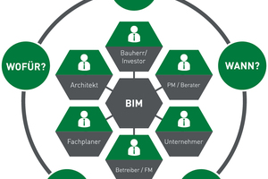 Informationsmanagement bei BIM
