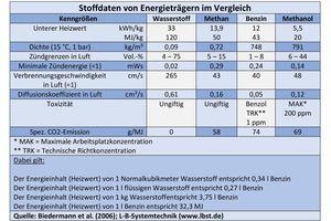 Stoffdaten von Energieträgern im Vergleich