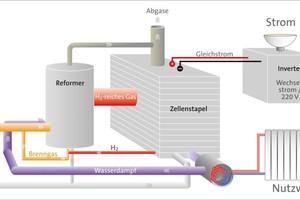Funktionsschema einer Brennstoffzellen-Anlage mit Reformer