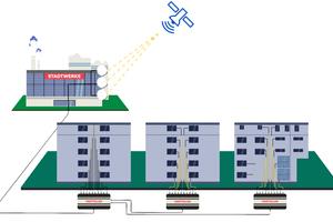 So gelangt das Satellitensignal vom Gelände der Stadtwerke bis in die Haushalte