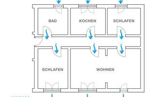 Im Fall der Querlüftung sorgen die Fensterfalzlüfter nicht sichtbar für den nutzerunabhängigen Feuchteschutz