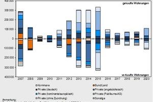 Anzahl gehandelter Wohnungen nach Käufer- und Verkäufertyp, 2007 bis 2020