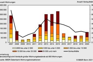 Verkaufte Wohnungen nach Portfoliogröße und Verkaufsfälle, 2007 bis 2020