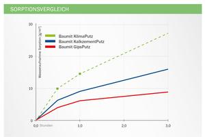Grafik 5: Sorptionsvergleich