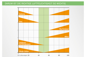 Grafik 6: Darum ist die richtige Luftfeuchtigkeit so wichtig