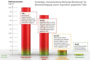 """Grafik 8: Vorläufige """"Konzentrations-Wirkungs-Beziehung"""" für Beeinträchtigung durch Exposition gegenüber VOC"""