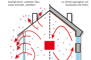 Grafik 7: Bauweisen im Vergleich