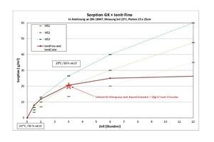 Grafik 4: Messungen bestätigen die feuchtigkeitsausgleichende Wirkungsweise der Ionit-Spachtelmassen