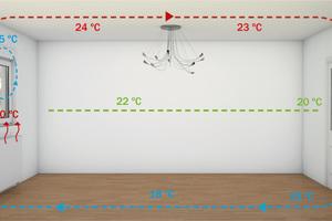 Grafik 2: Kalte Außenwände führen zu einer starken Konvektion