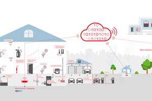 Digitale IoT-Technologie (Internet of Things) ermöglicht es, ganze Gebäude oder Liegenschaften intelligent zu vernetzen