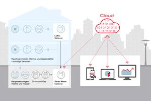 Zukünftig soll der Messdatentransfer im Submetering (Unterverteilungszähler) ebenfalls über das Smart Meter Gateway (SMGW) abgewickelt werden. Aktuell ist dies noch nicht notwendig, mit Minol Connect jedoch bereits möglich