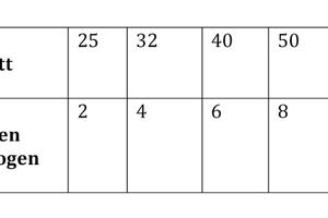 Abb. 4: Anzahl gleichzeitig zu öffnender Entnahmestellen, um in der Leitung mit dem größten Durchmesser eine Spülgeschwindigkeit von 2 m/s zu erzielen