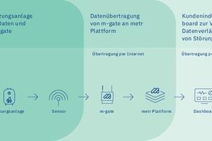 Datenübertragung von der Anlage zum Dashboard: So funktioniert der Heizungswächter von metr