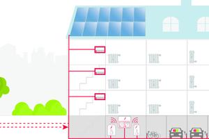 Der Mieterstrom fließt direkt vom Dach in die heimische Steckdose. Das ist nicht nur umweltfreundlicher, sondern auch günstiger als die Grundversorgung des örtlichen Versorgers. In der Minol Solar-App können Mieter ihren aktuellen Verbrauch und die Kosten einsehen, Eigentümer und Verwalter behalten den Systemzustand sowie den Allgemeinstrom im Blick<br />