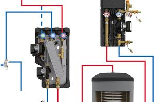 Links: Eine mögliche Solar-Kombination mit einem SolarBloC-Modul und einer externen Warmwasserbereitung in Form der FriwaMini von PAW