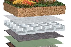 Beispiel für Systemaufbau Flachdach auf Beton mit Begrünung