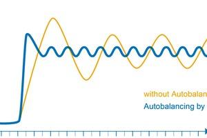 Mit der intelligenten Autoabgleich-Funktion von Uponor wird die Hydraulik innerhalb weniger Stunden vom Heizfall auf den Kühlfall umgestellt und danach immer an die aktuelle Situation im Gebäude und in den einzelnen Räumen angepasst