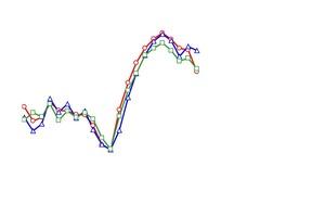 Gleiches WDVS auf drei unterschiedlichen Massivwänden (eine Betonwand und zwei Wände aus Hochlochziegeln). Aufgetragen ist die Verbesserung der Schalldämmung in Abhängigkeit von der Frequenz