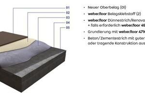 Renovierung direkt auf altem Beton oder Zementverbundestrich mit guter Haftung zum Untergrund