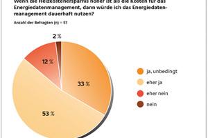 Abb. 3a (links) und 3b: Die Wirtschaftlichkeit ist ein wichtiger Faktor...