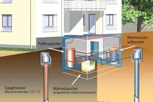 Schema der Grundwasser-Wärmepumpe