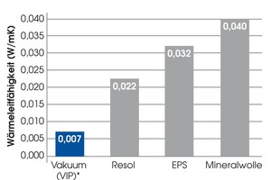 Wärmeleitwerte unterschied-licher Dämmstoffe im Vergleich