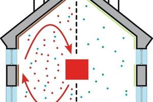 Energiesparen ohne Wohngesundheit<br />Der Vergleich zeigt, wie stark sich die dichte Bauweise auf das Raumklima ausweiten kann. Dies ist die Folge, wenn im Neubau bzw. bei Sanierungsmaßnahmen ungeprüfte Baustoffe indas Gebäude eingebracht werden<br />Energiesparen mit Wohngesundheit<br />Ein gesundes Raumklima ist das Ergebnis einer Vielzahl von Maßnahmen in Verbindung mit Produkten, die aus Schadstofffreiheit geprüftwurden<br />