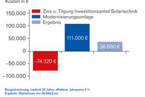 Mit einer solaren Großanlage kann eine warmmietenneutrale Sanierung schon im ersten Betriebsjahr realisiert werden