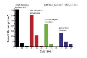 Die vier Balken-Diagramme eines Laborversuchs zeigen, wie schnell und intensiv die Luftaufbereitung arbeitet