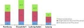 Maximales Einsparpotential von Restmüllvolumina mit Müllschleusen