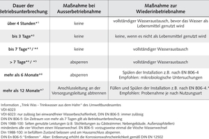Tabelle 1: Hygienisch akzeptable Stagnationszeiten und daraus abzuleitende Maßnahmen gemäß Regelwerk